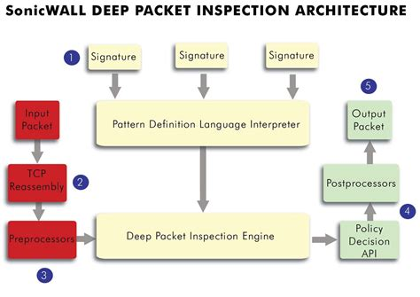 pattern definition language sonicwall s deep packet inspection works