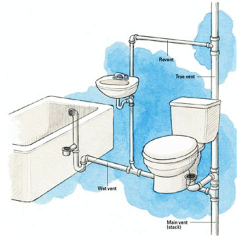 how to vent a bathroom sink basement toilet smells bathroom shower plumber