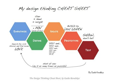 design thinking methodology pdf harvard education on twitter quot design thinking and