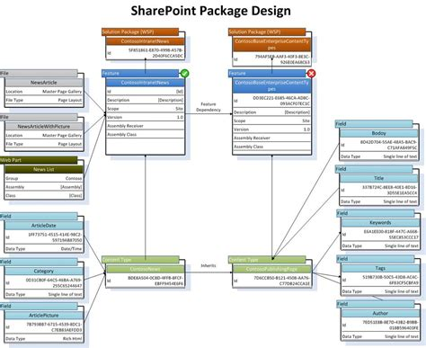 visio exles sharepoint visio stencil and template for designing