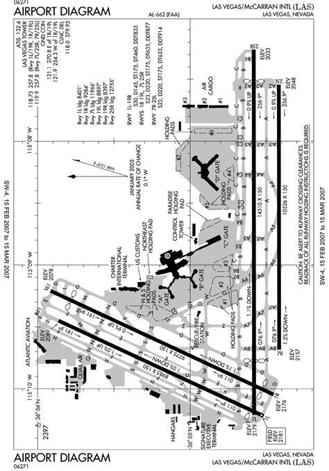 las airport diagram file las faa airport diagram png wikimedia commons
