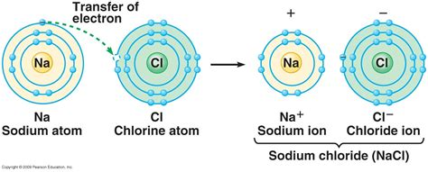 covalent bond diagram diagram ionic bond choice image how to guide and refrence
