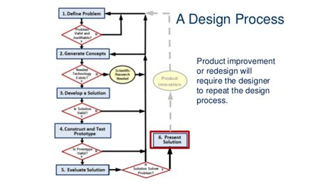 design criteria engineering design process stages of engineering design