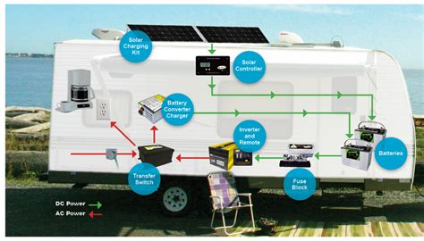 solar battery charger rv basic rv battery charger options rvshare