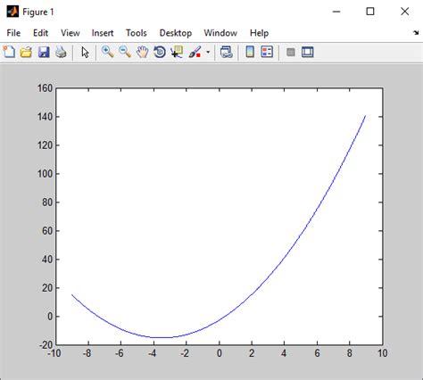 membuat grafik plot dua dimensi  matlab