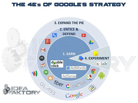 made by google design and strategy brand marketing blog deconstructing google s strategy will google eat your