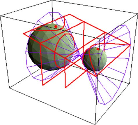 3d conic sections geometry requirements for a visualization system for 2020