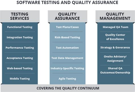 Mba Partners Qa Tester by Qa Testing Sdlc Partners