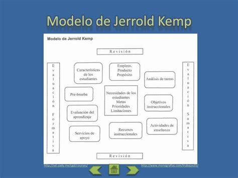 Modelo Curricular Jerrold Kemp Ppt Par 225 Frasis Documento Elaboraci 243 N De Un Modelo Instruccional Powerpoint Presentation