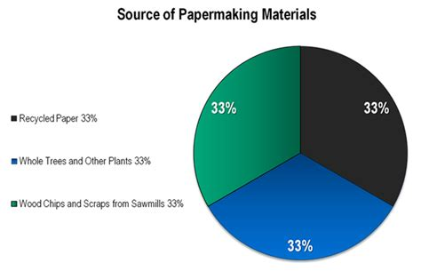 How Much Paper Can One Tree Make - frequent questions paper recycling us epa