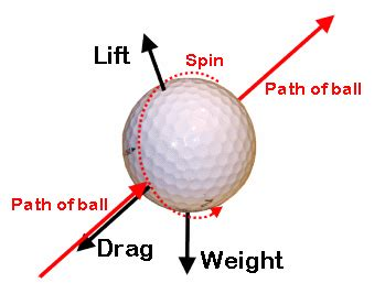 physics of golf swing trajectory