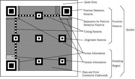 qr code finder pattern detection algorithm scanning qr codes introduction ai shack