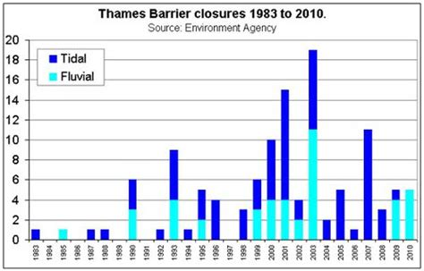 thames barrier and climate change grappling with change london and the river thames