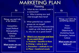 How To Create A Marketing Plan Template by What Is Marketing Your Own Business From
