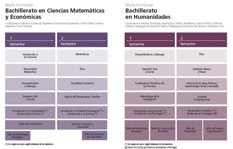 malla curricular de quimica bachillerato en ciencias y bachillerato en ciencias matem 225 ticas y econ 243 micas