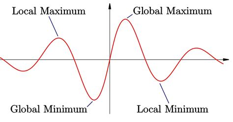 How To Find To With How To Find Minimum Profit With Calculus