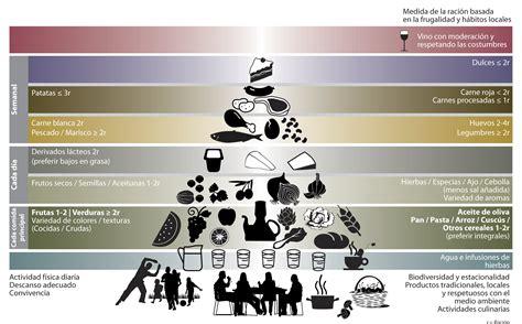 piramide alimentare dieta mediterranea 191 qu 201 es la dieta mediterr 193 nea fundaci 211 n dieta mediterranea