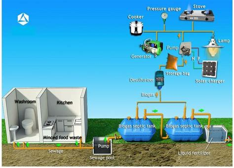domestic septic tank biogas system it is a household