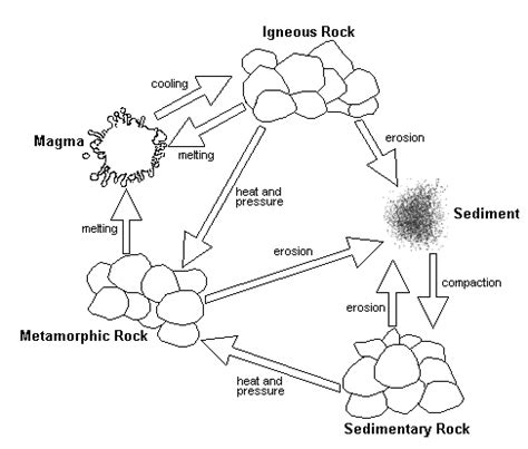 Rock Cycle Activity Page Rock Cycle Coloring Page