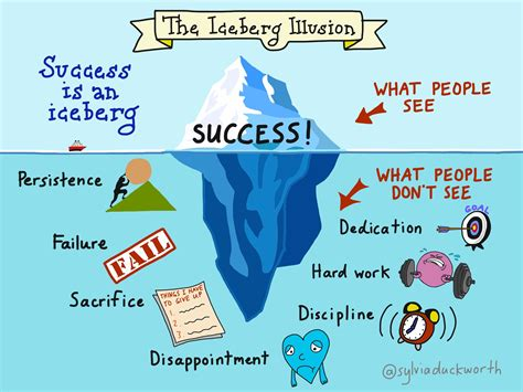 Be A Succes success is an iceberg