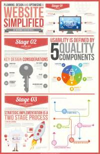 3 steps how to build market a website infographic