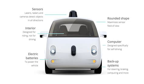 The Ultimate Guide to Autonomous Self Driving Cars