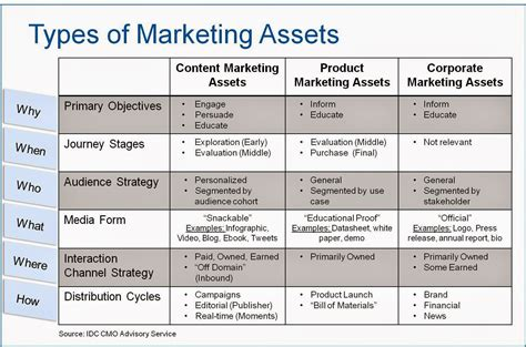 types meaning technology marketing blog what is content marketing idc