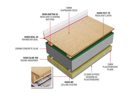 Installing Ceiling Battens by Hush Acoustic Batten Systems