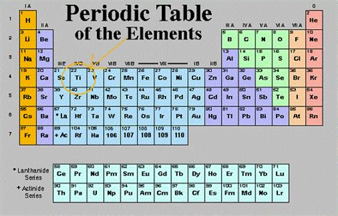 Titanium On Periodic Table by Titanium Position In Periodic Table Of Elements