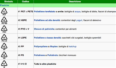 plastica per alimenti simboli plastica e alimenti come riconoscere le materie plastiche