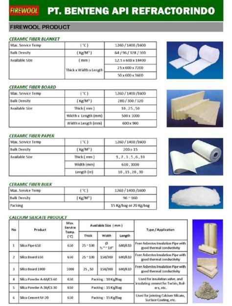 Bata Isolasi B1 C1 Api by Pt Benteng Api Refractorindo Produsen Supplier
