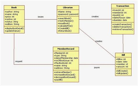 draw uml class diagram uml class diagram for library management system uml