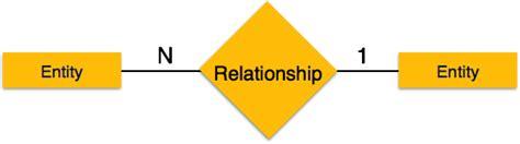tutorialspoint dbms pdf er diagram representation
