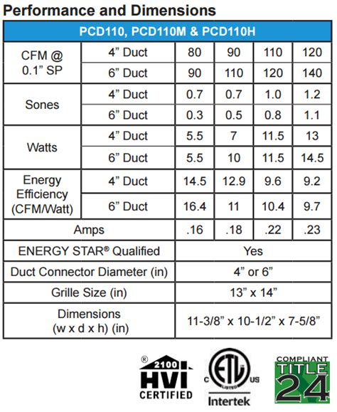 exhaust fan specification pdf hvacquick s p pc series premium choice ceiling mounted