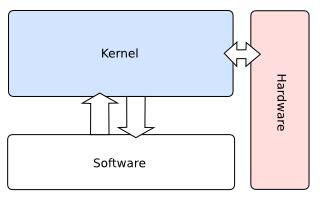 monolithic design meaning monolithic kernel osdev wiki