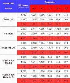 harga motor daftar harga motor honda terbaru 2014 situshargacom 2016