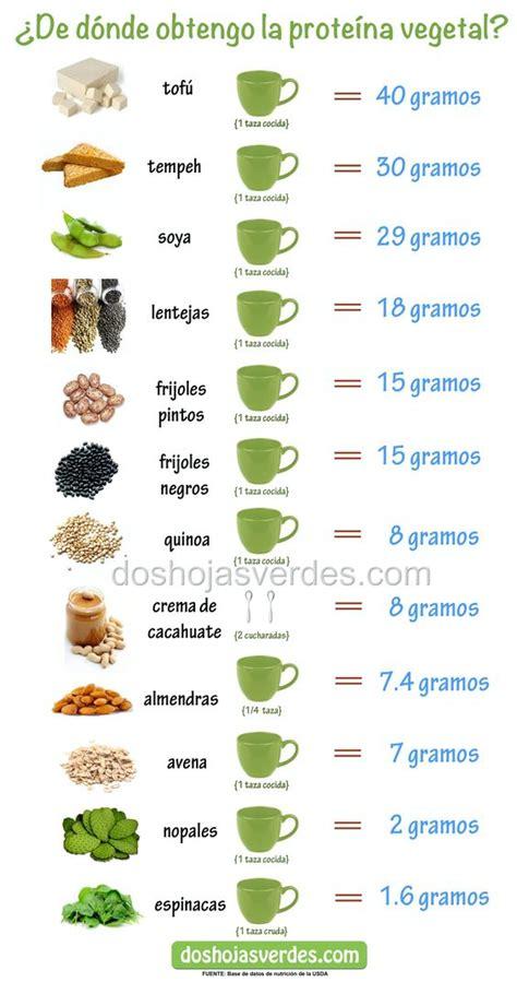 alimentos con mucha prote na lista de proteina vegetal by 191 de d 243 nde obtengo la