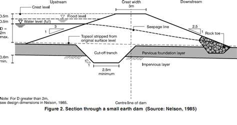 design criteria of earth dam how to build small dams small dam construction design