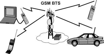 tutorialspoint gsm bts gsm