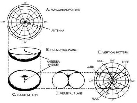 radiation pattern shape dipole antenna radiation pattern 171 design patterns