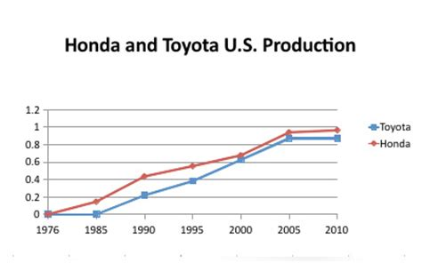toyota annual report union workers greatest enemy the collective bargaining