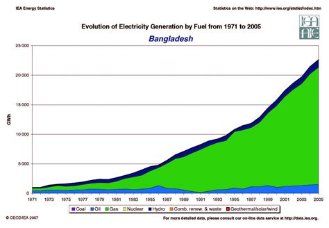 energy utilization pattern in bangladesh দ গন ত এর ব ল ব লগ bangla blog স মহ য য র ইন ব লগ