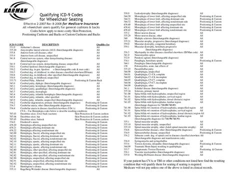 hydration therapy icd 9 code related keywords suggestions for icd 9 codes 2013