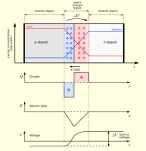pn junction width depletion region depletion region