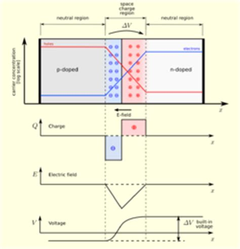pin diode depletion region 결핍 영역 위키백과 우리 모두의 백과사전