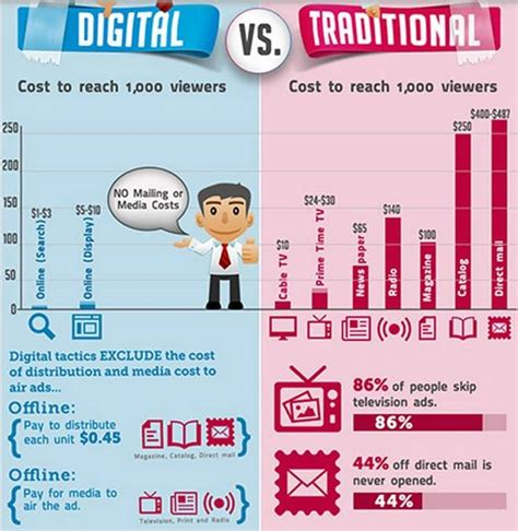 Digital Marketing Classes 5 by 5 Ways Digital Marketing Can Help Your Business Digital