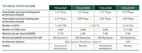 Tesla S Performance Specs Nvidia Tesla K40 Announced Best Performance Watt Solution