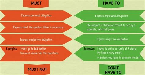 Heave To what s the difference must vs to must not vs don