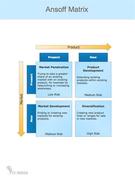 marketing matrix template conceptdraw sles marketing matrices