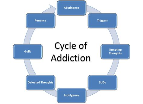 addiction diagram the addiction cycle rightlifer